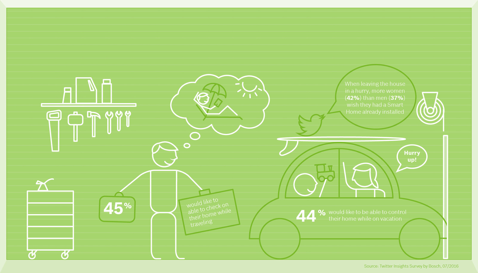 Info Graphic 4_Bosch Smart Home Survey