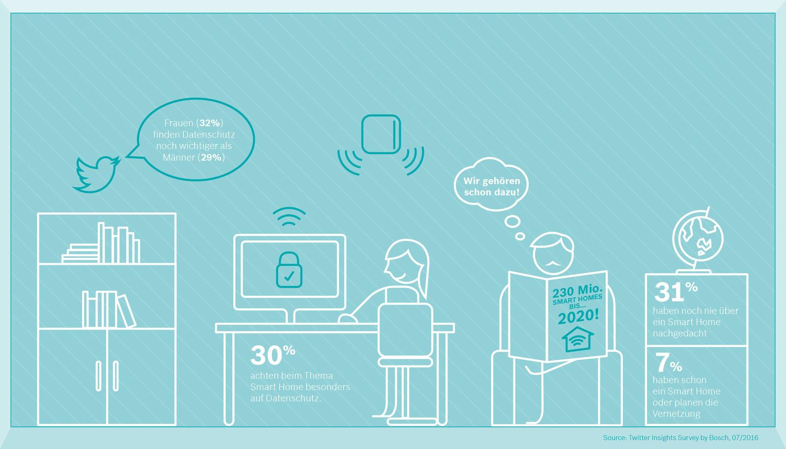 das smart home kann heute schon mehr als viele glauben bosch media service. Black Bedroom Furniture Sets. Home Design Ideas