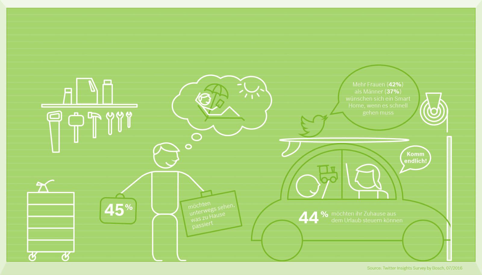 Infografik 4_Bosch Smart Home Umfrage