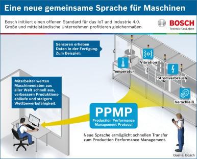 PPMP: Eine gemeinsame Sprache für Maschinen