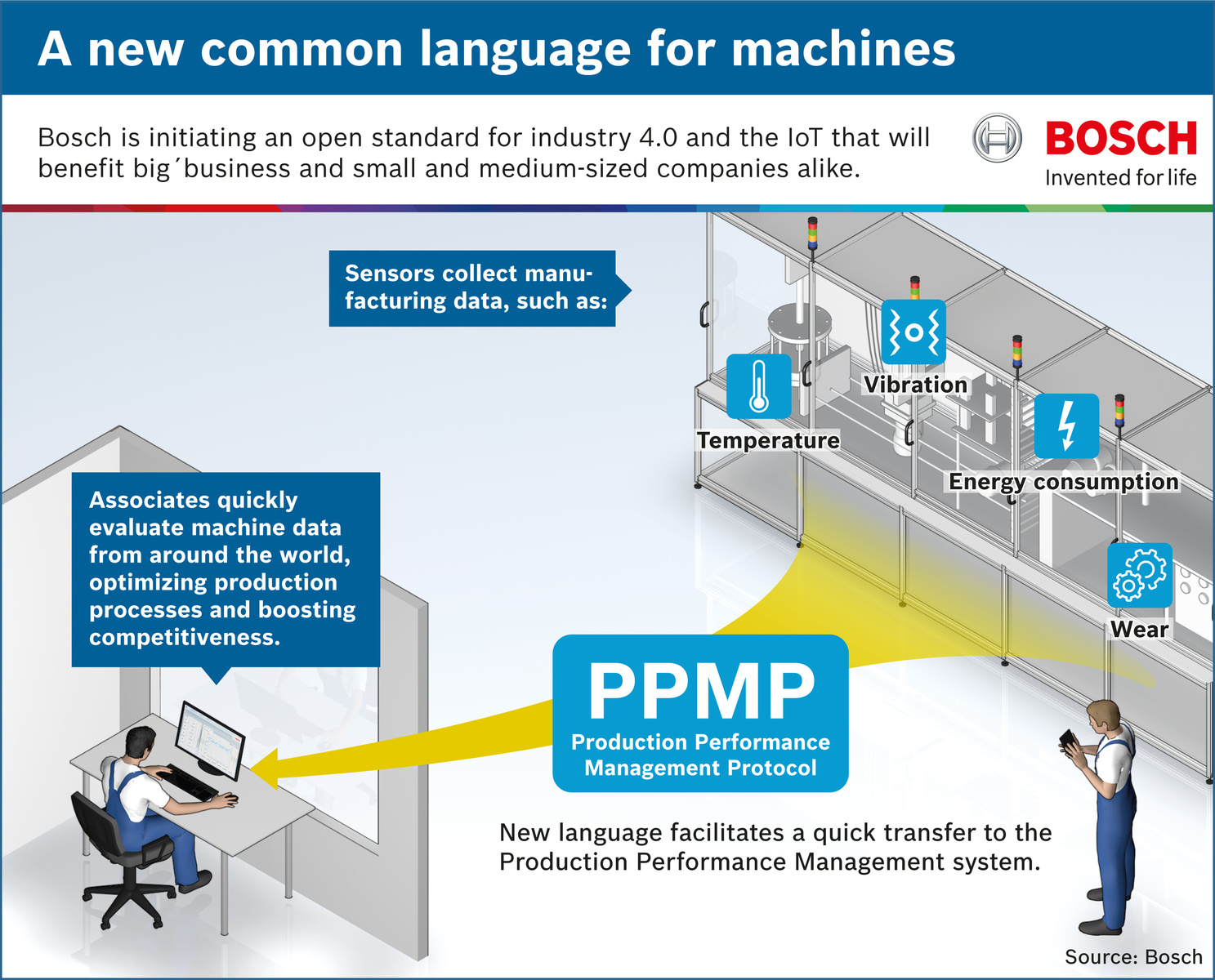 PPMP: A new common language for machines
