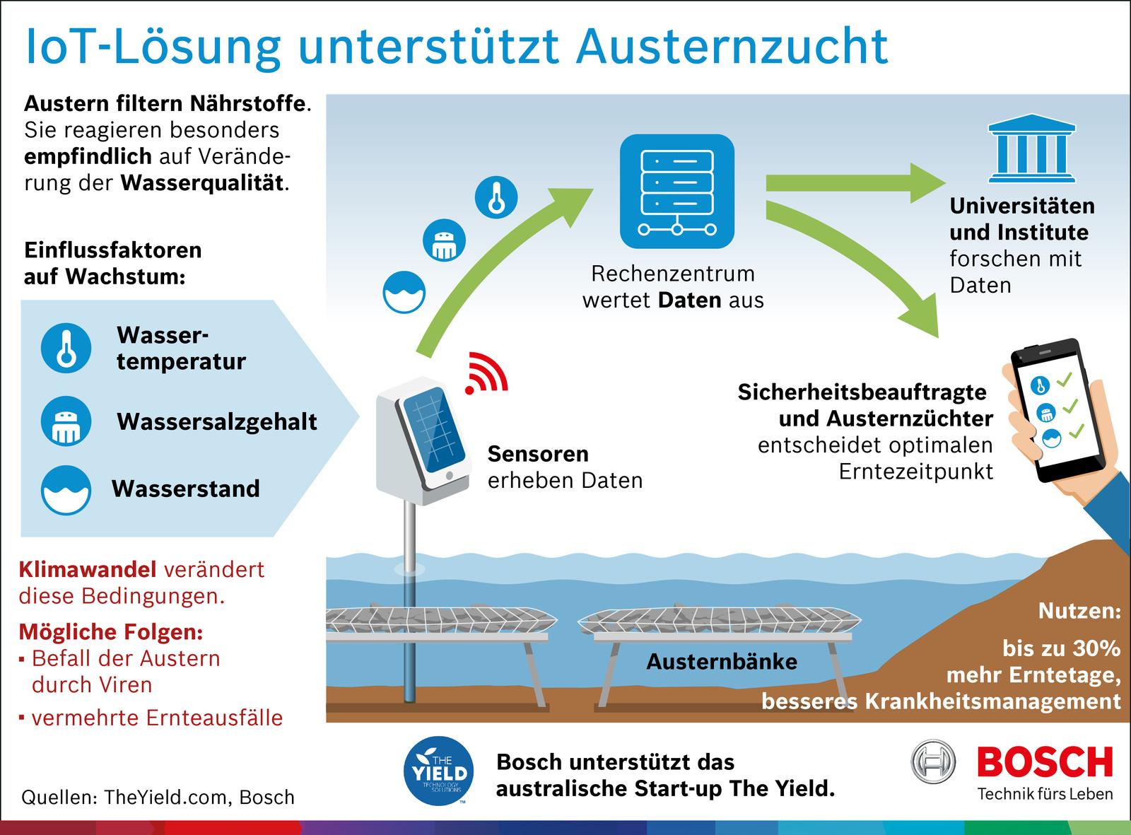 Internet für Aquakulturen: Wie Sensoren die Ernte retten. Lösung des australischen Start-ups The Yield, das von Bosch unterstützt wird