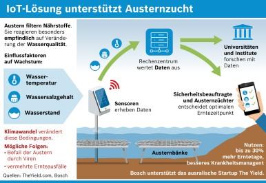 Internet für Aquakulturen: Wie Sensoren die Ernte retten  Lösung des australischen Start-ups The Yield, das von Bosch unterstützt wird