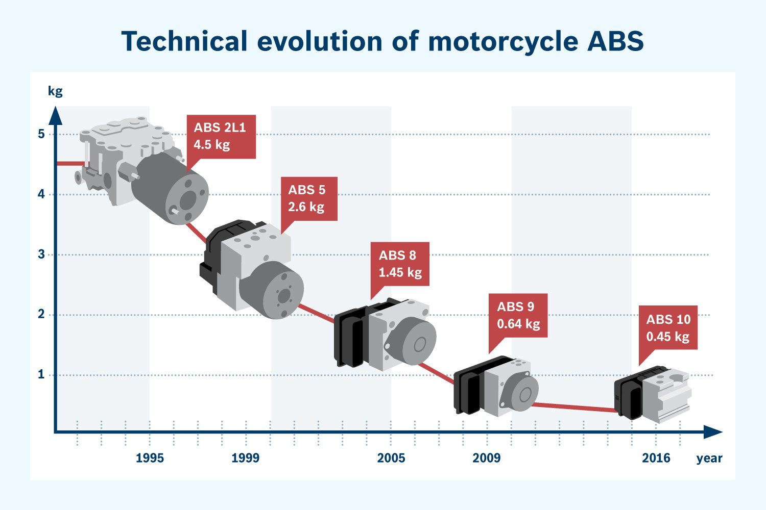 Technical evolution of motorcycle ABS
