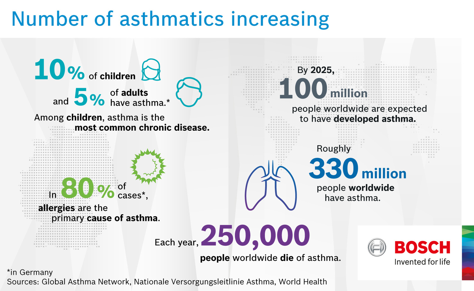 Number of asthmatics increasing