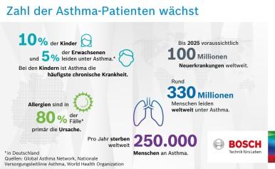 Zahl der Asthma-Patienten wächst