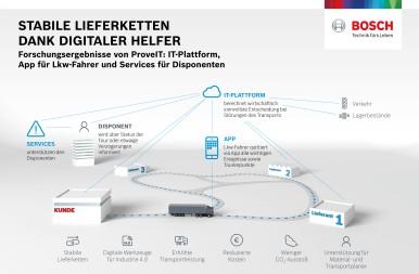 Stabile Lieferketten dank digitaler Helfer