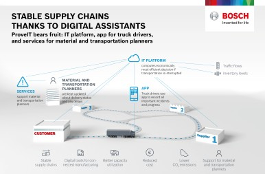 Stable supply chains thanks to digital assistants