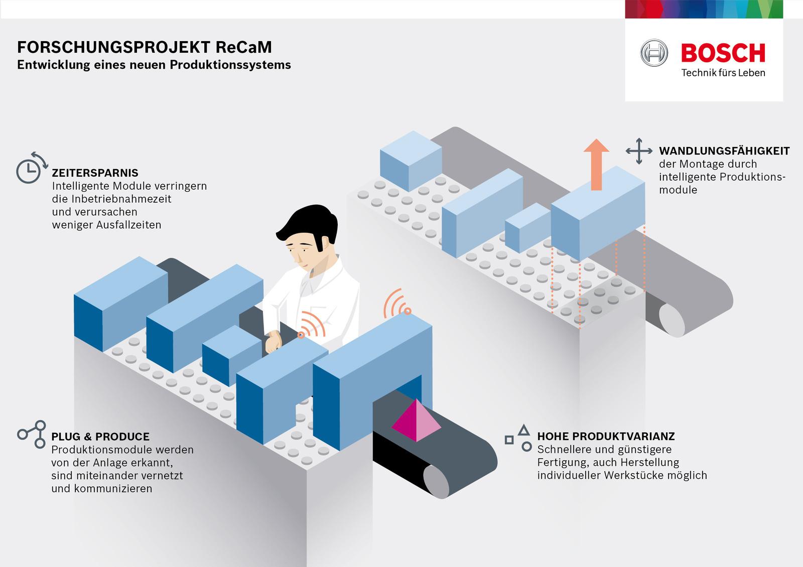 Bosch entwickelt mit internationalen Forschungspartnern neues ...