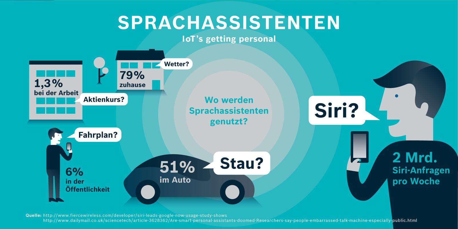 Wo werden Sprachassistenten genutzt?