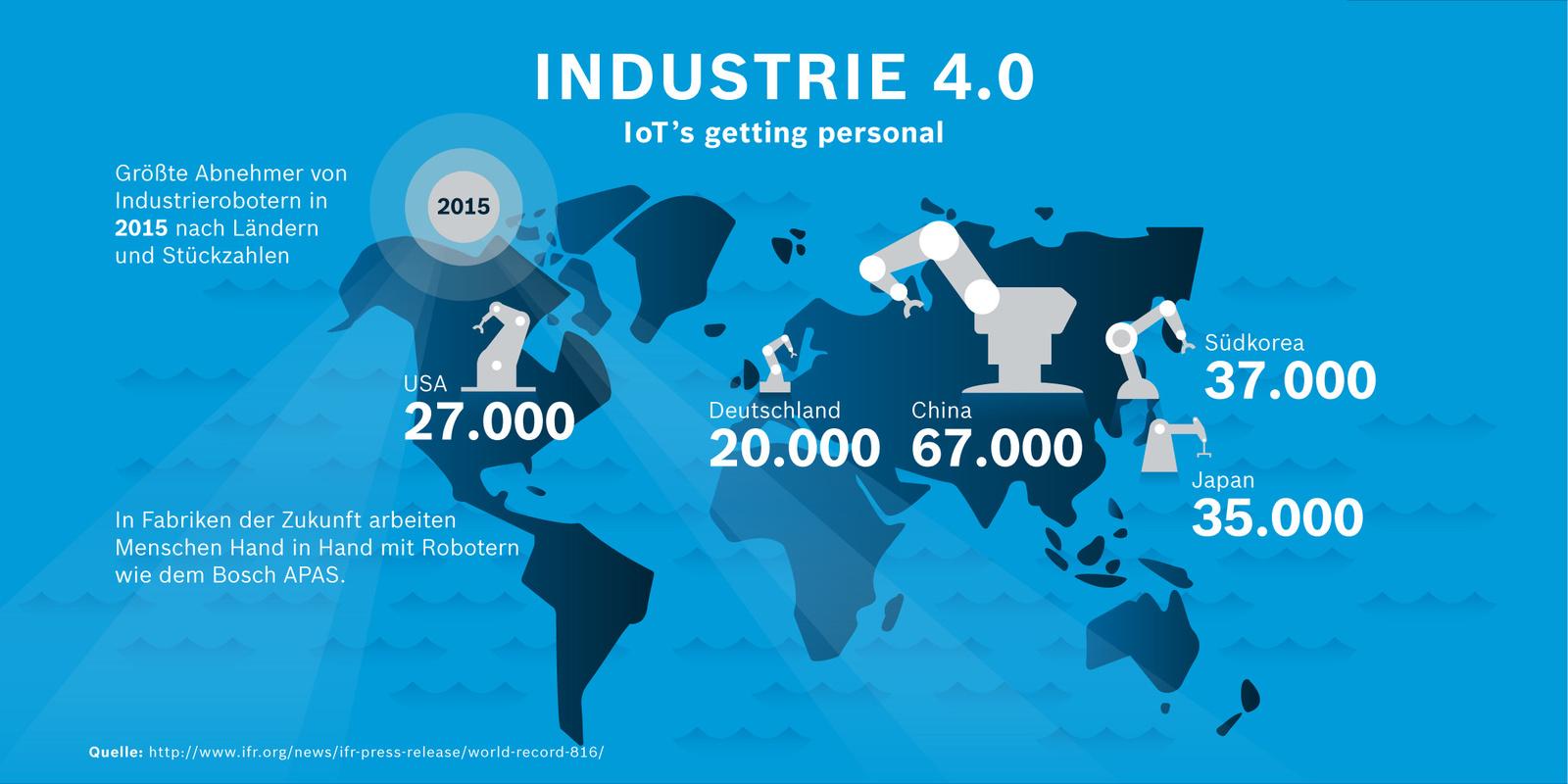Die größten Abnehmer von Industrierobotern in 2015