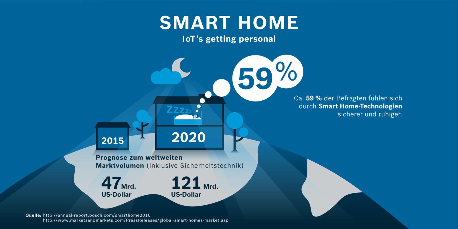 Smart Home-Technologien bieten ein Gefühl von Sicherheit und Ruhe