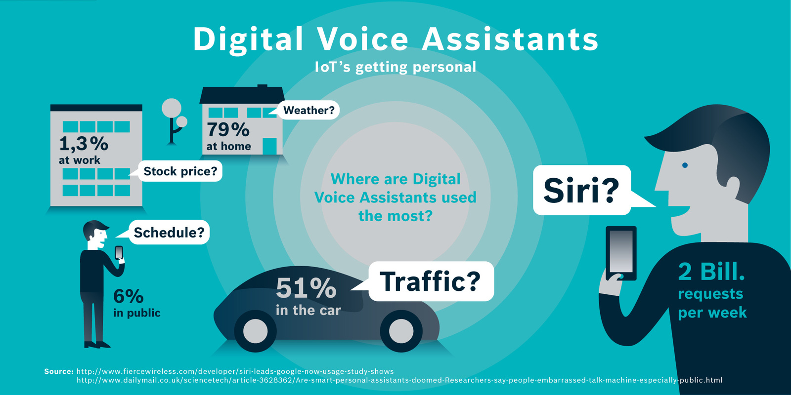 Where are Digital Voice Assistants used most?