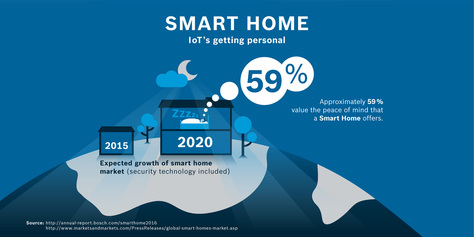 Smart Home - the touch of peace and security