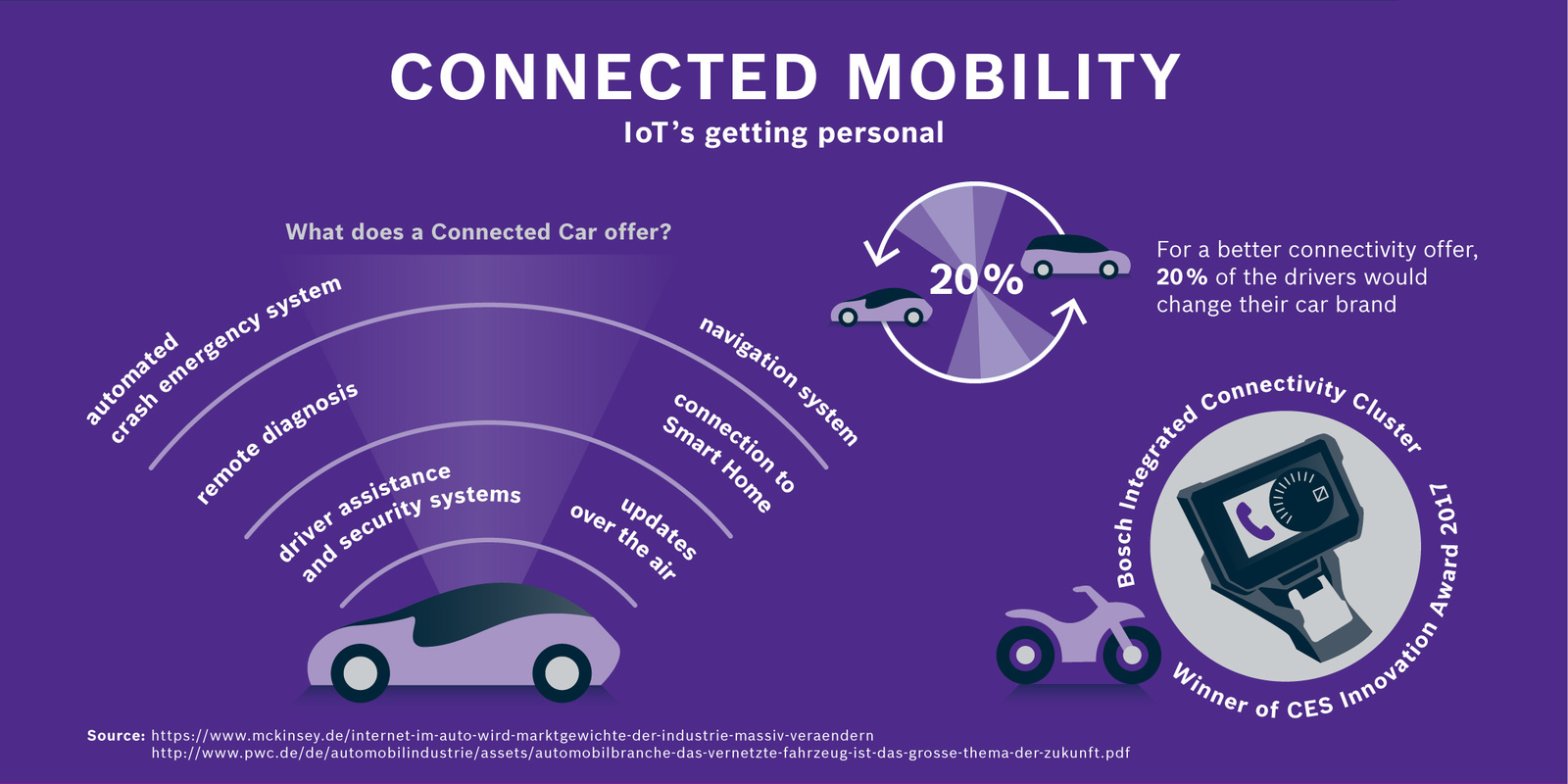 What does a Connected Car offer?