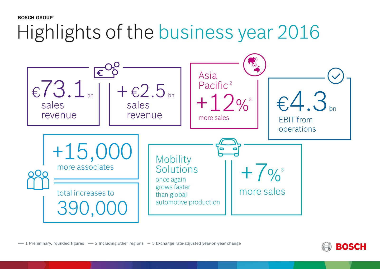 Highlights of the business year 2016