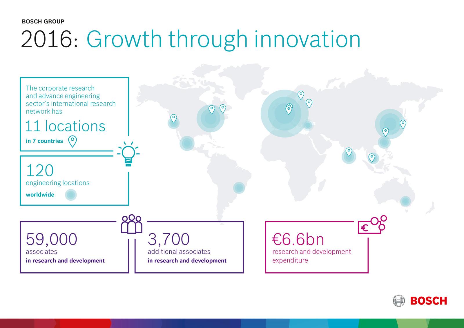 Preliminary key data 2016 Growth through innovation