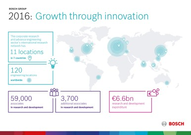 Preliminary key data 2016 Growth through innovation