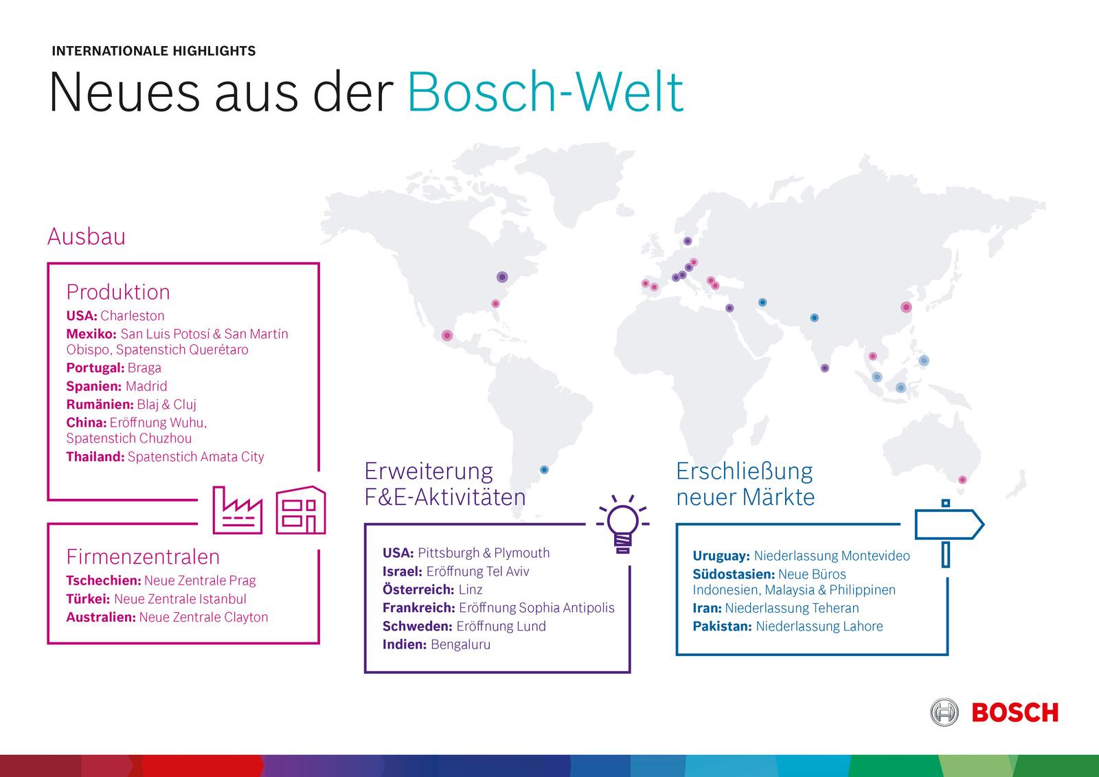 Neues aus der Bosch-Welt: Ausbau der internationalen Aktivitäten