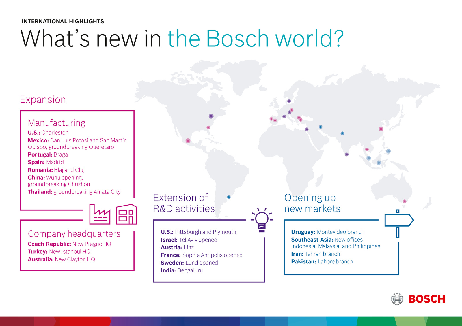 Bosch news from around the world: Expansion of international activities