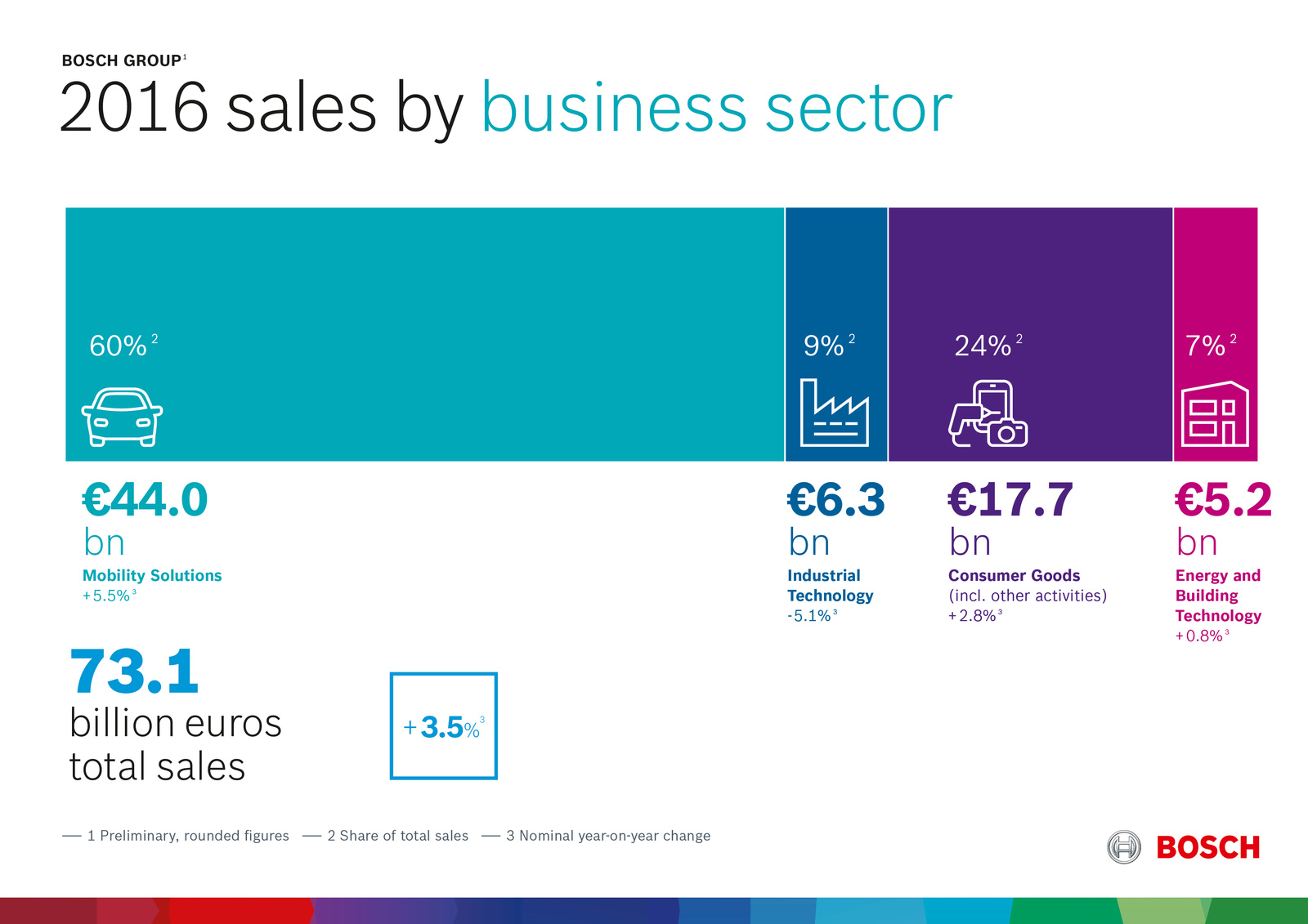 Preliminary key data 2016 Performance by business sector