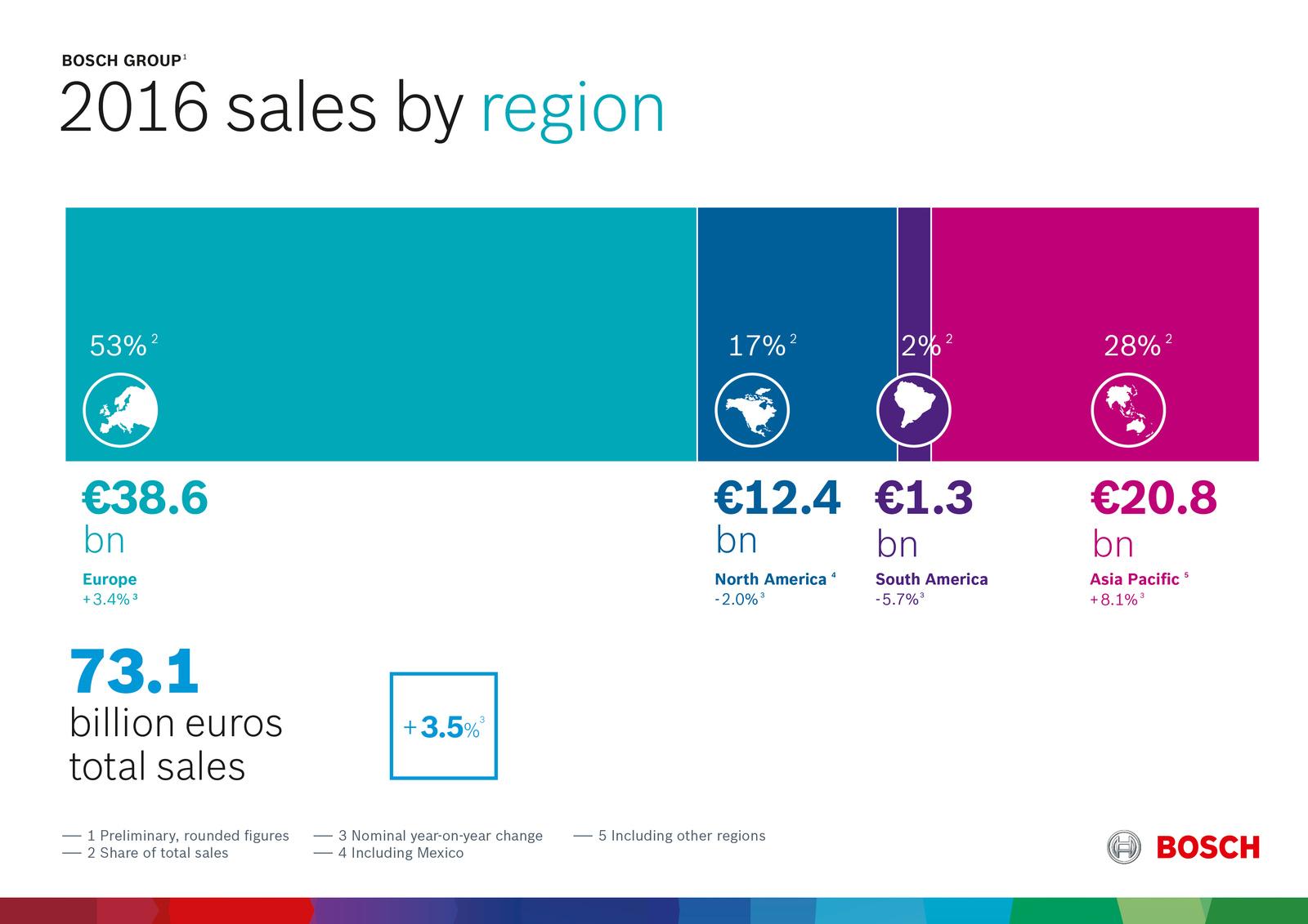 Preliminary key data 2016 Performance by region