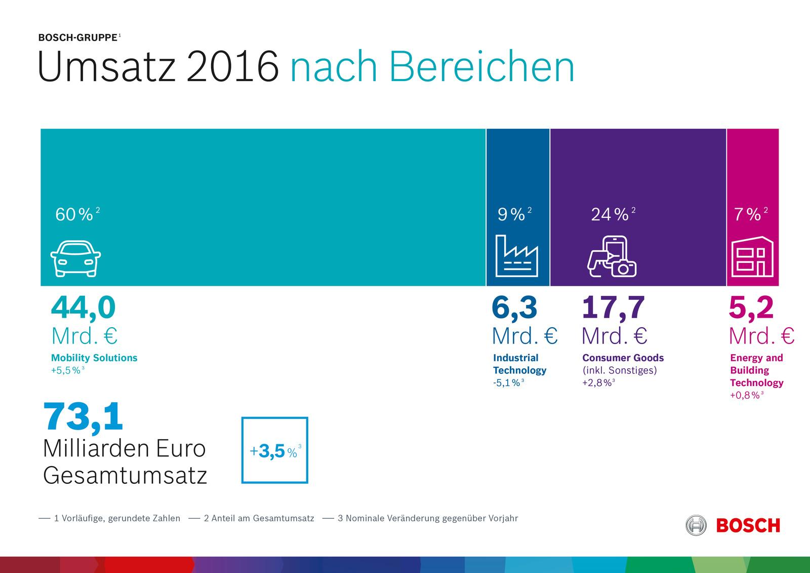 Vorläufige Kennzahlen 2016: Geschäftsverlauf nach Unternehmensbereichen