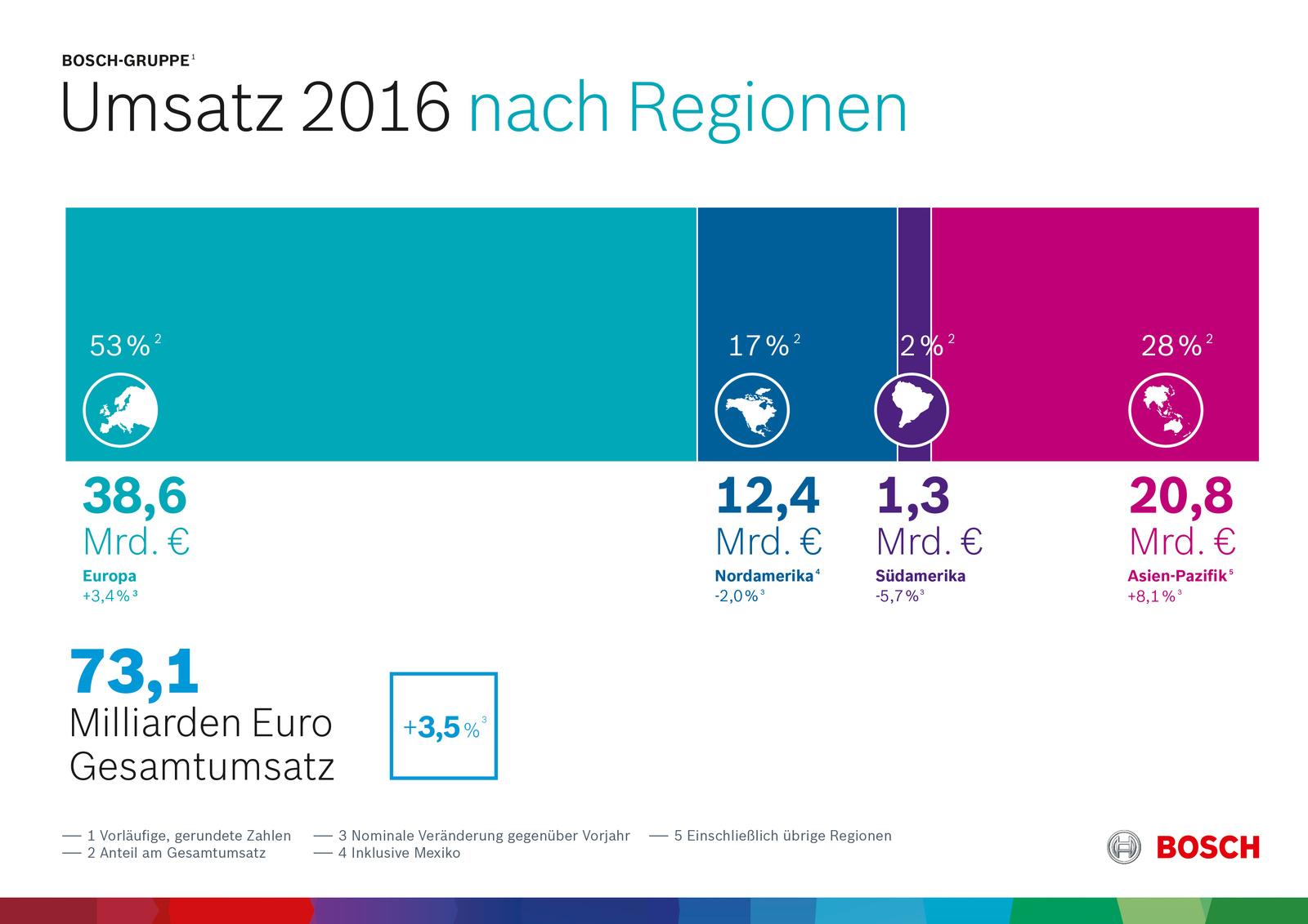 Vorläufige Kennzahlen 2016: Geschäftsverlauf nach Regionen