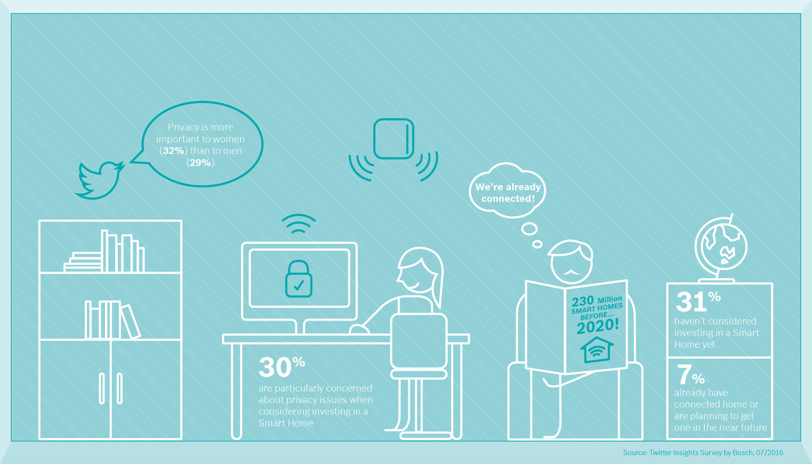 Results Bosch Smart Home Survey