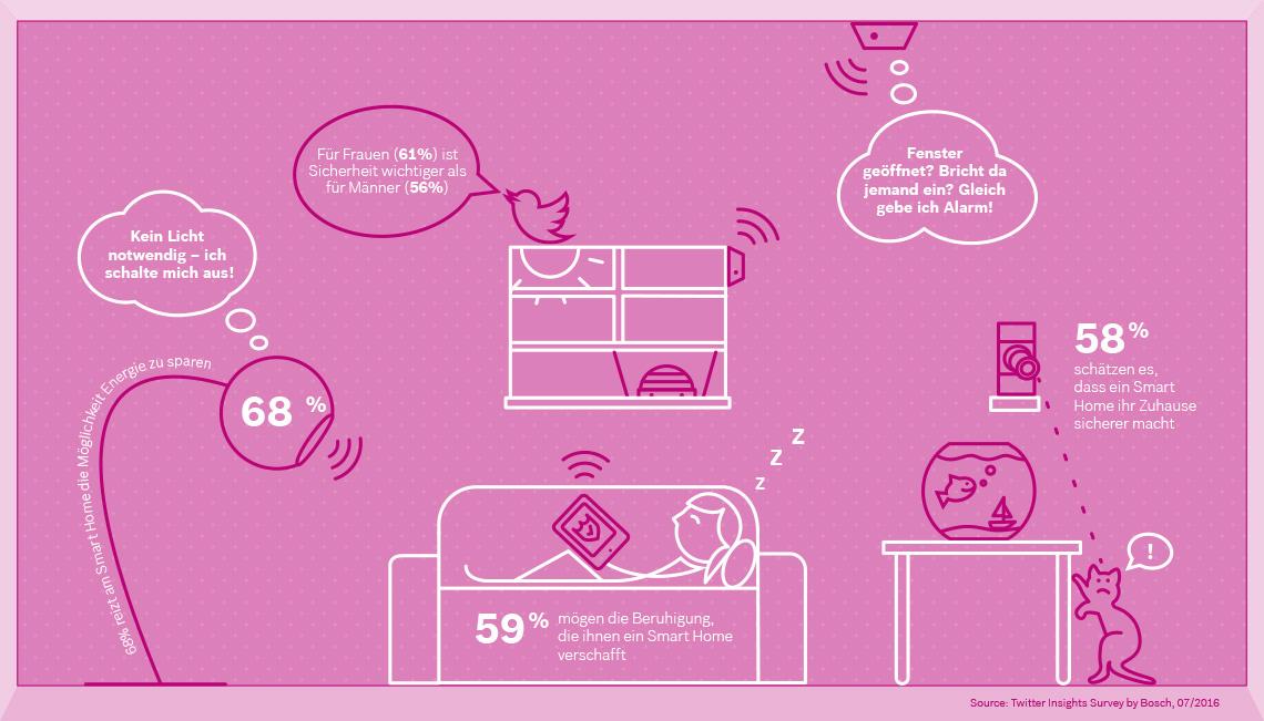 Ergebnisse Bosch Smart Home Umfrage