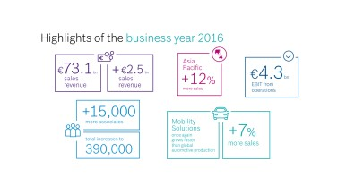 Business year 2016: connectivity keeps Bosch on growth course