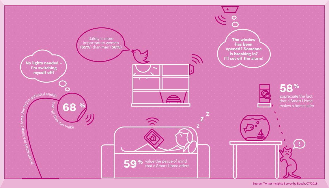 Infographic 2_Bosch Smart Home Survey