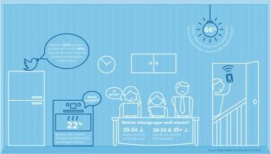 Infografik 1_Bosch Smart Home Umfrage