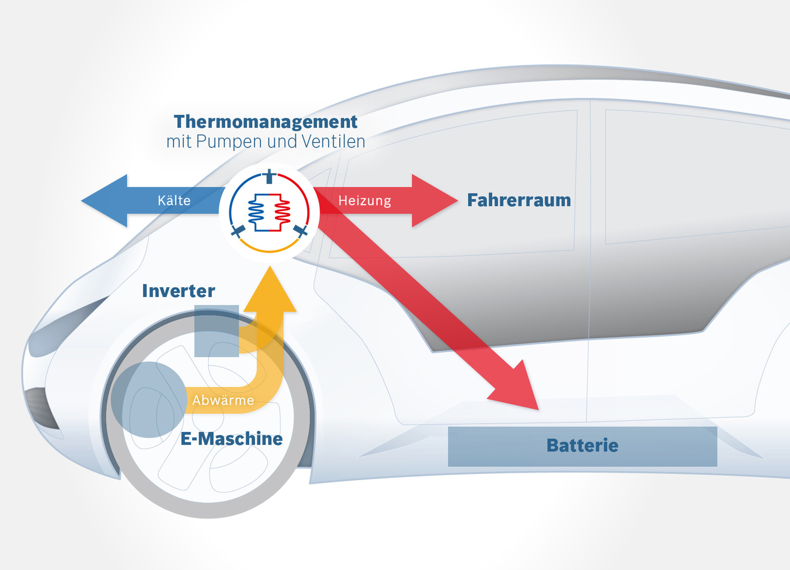 Intelligentes Klimamanagement von Bosch