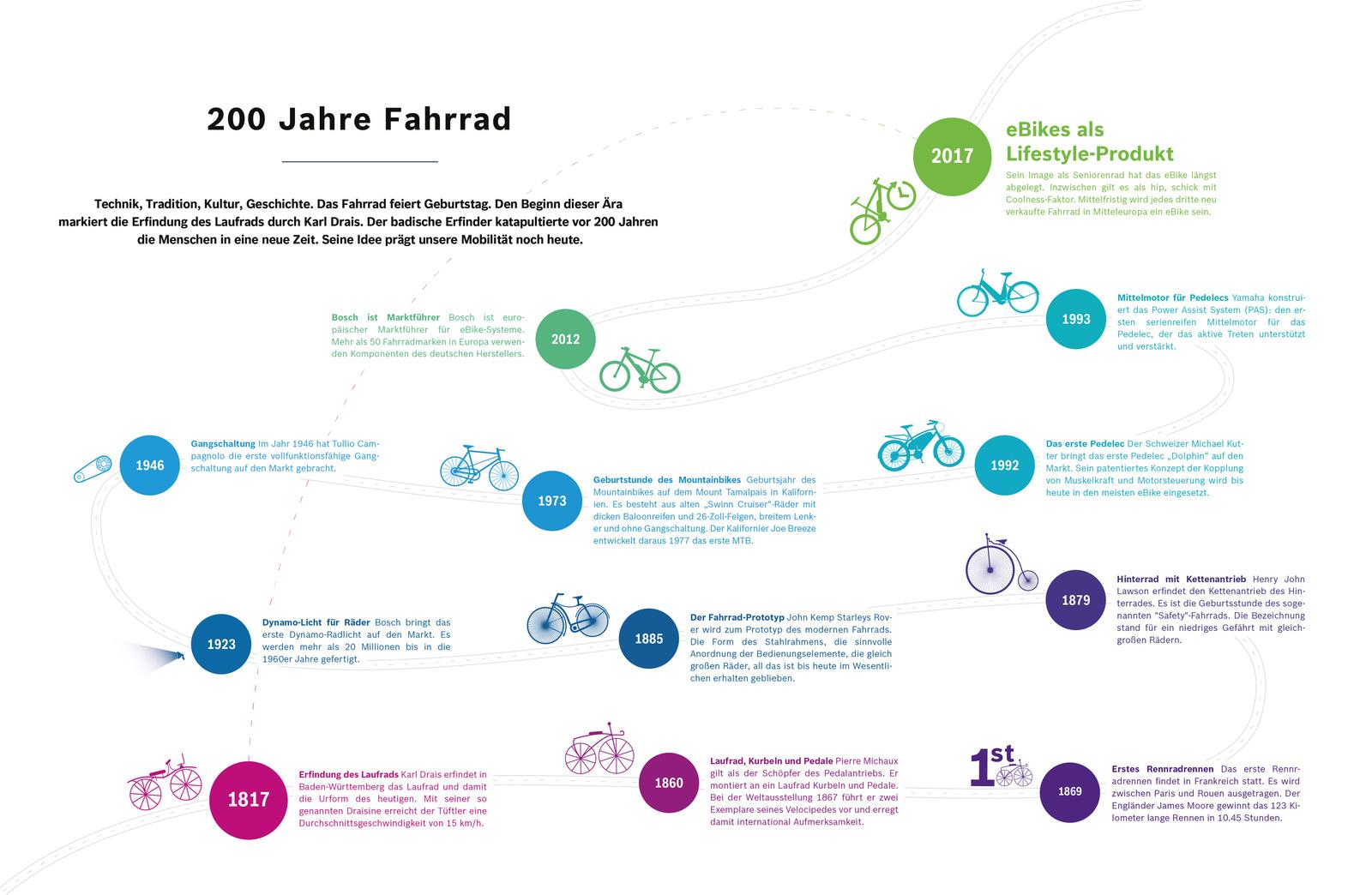 Technik, Tradition, Kultur, Geschichte: Das Fahrrad feiert Geburtstag.
