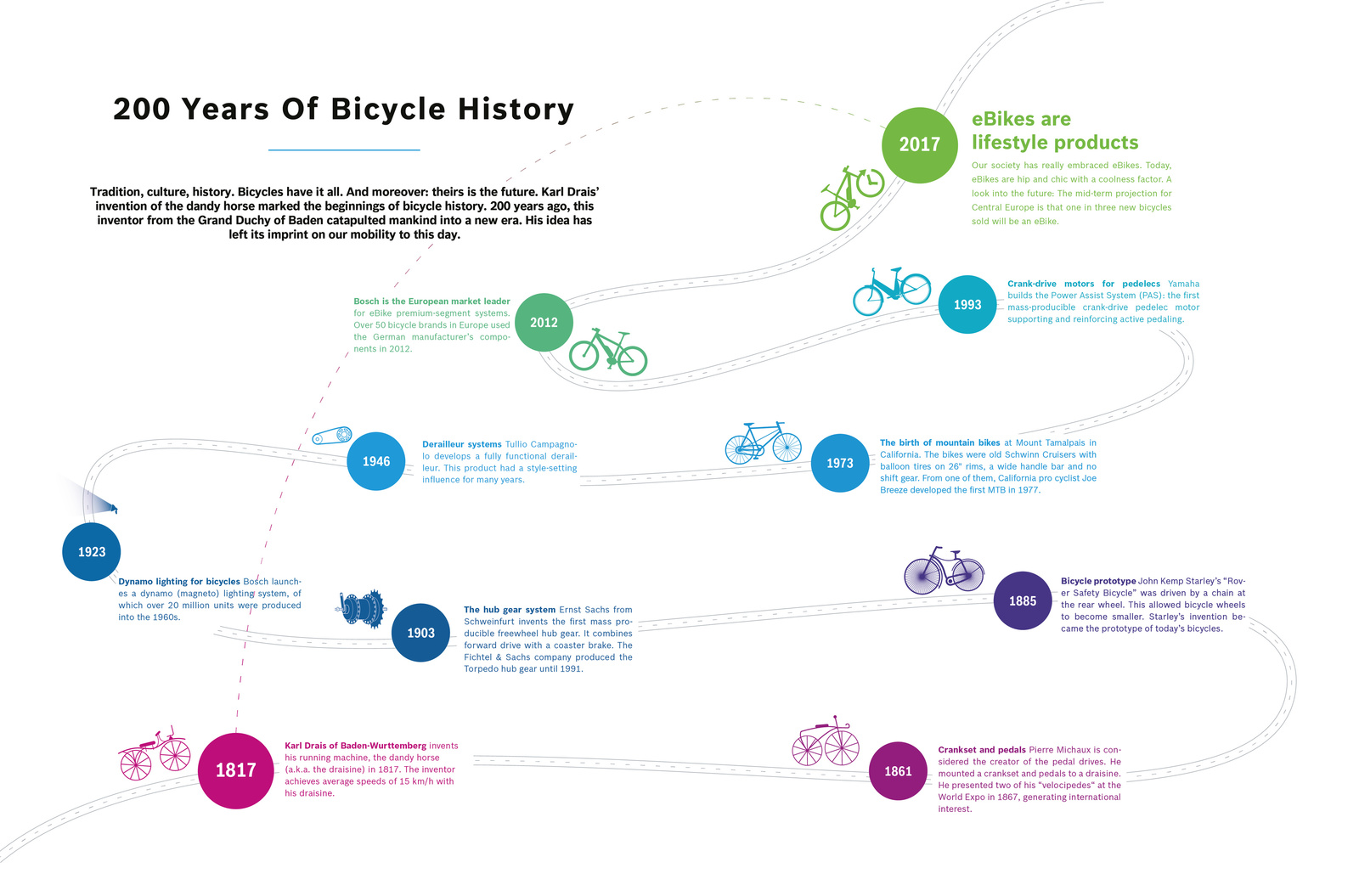 Technology, tradition, culture, history: the bicycle celebrates its birthday.