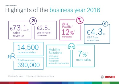 Highlights of the 2016 business year