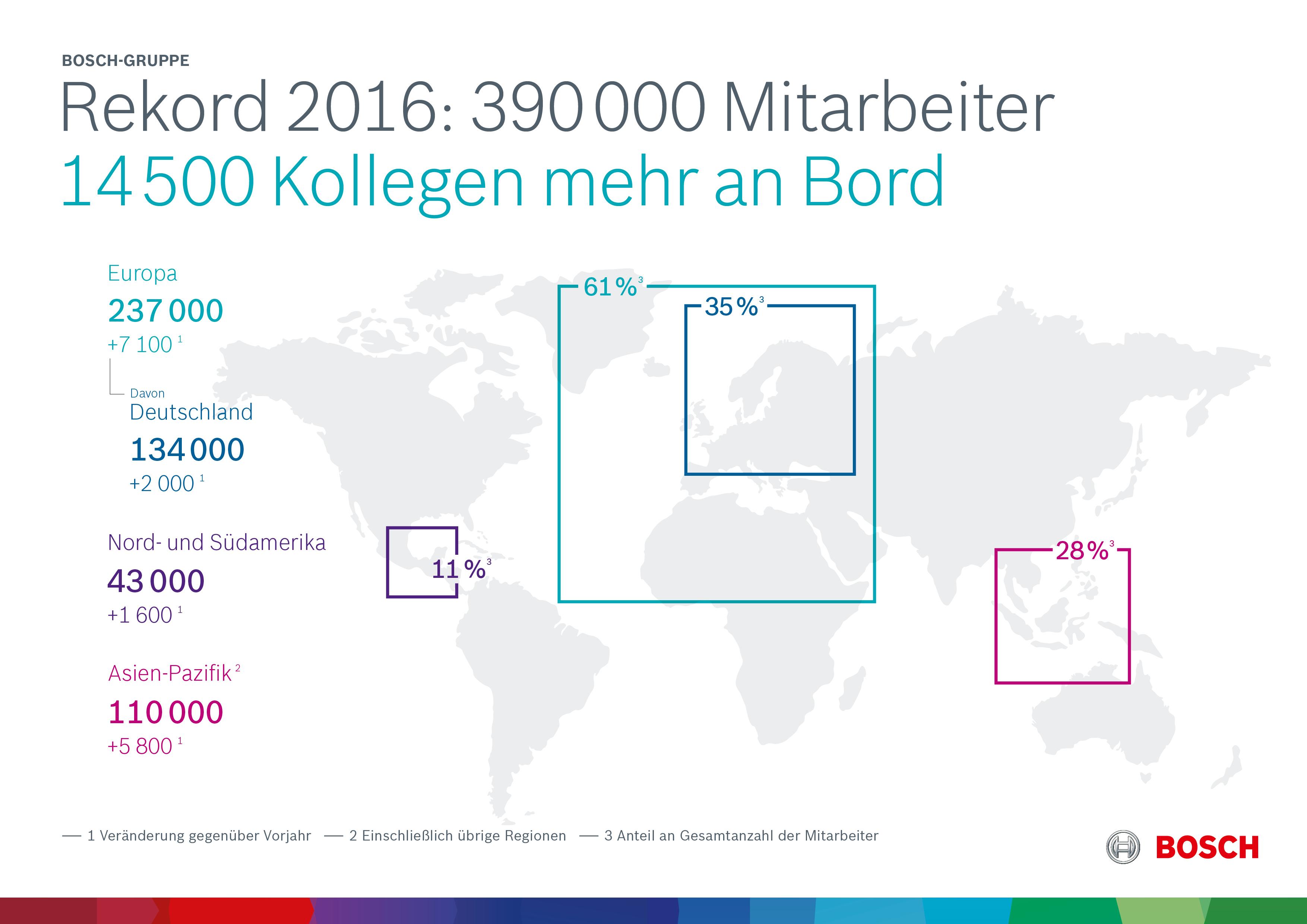 Geschäftsjahr 2016: 14 500 Kollegen mehr an Bord