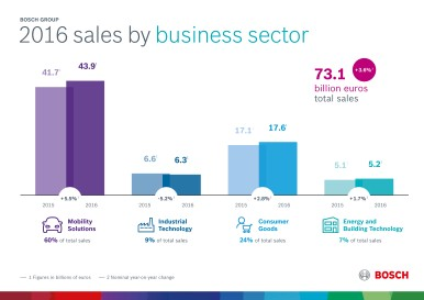 Key data for 2016: performance by business sector