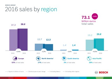 Key data for 2016: performance by region