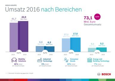 Kennzahlen 2016: Geschäftsverlauf nach Unternehmensbereichen