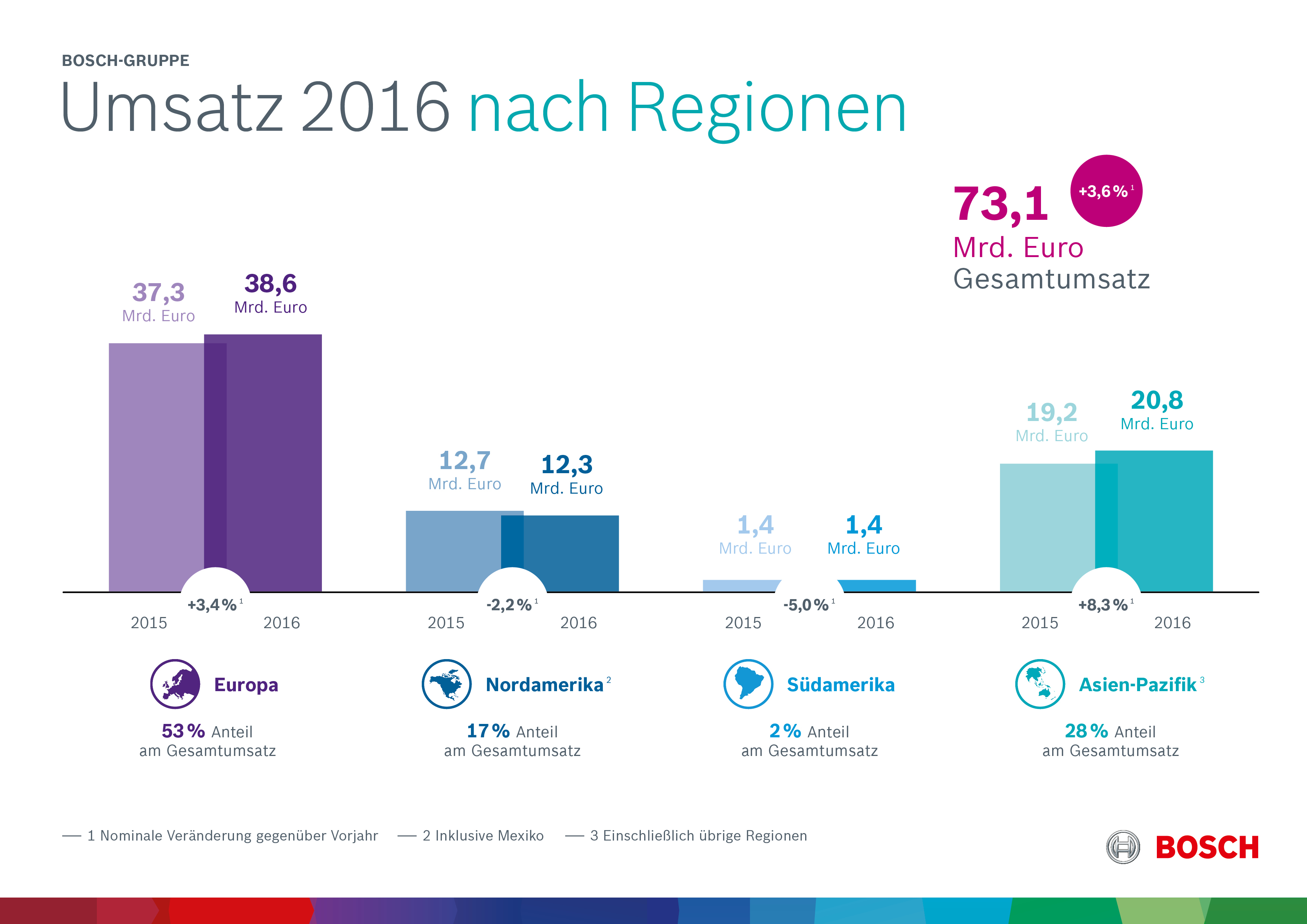 Kennzahlen 2016: Geschäftsverlauf nach Regionen