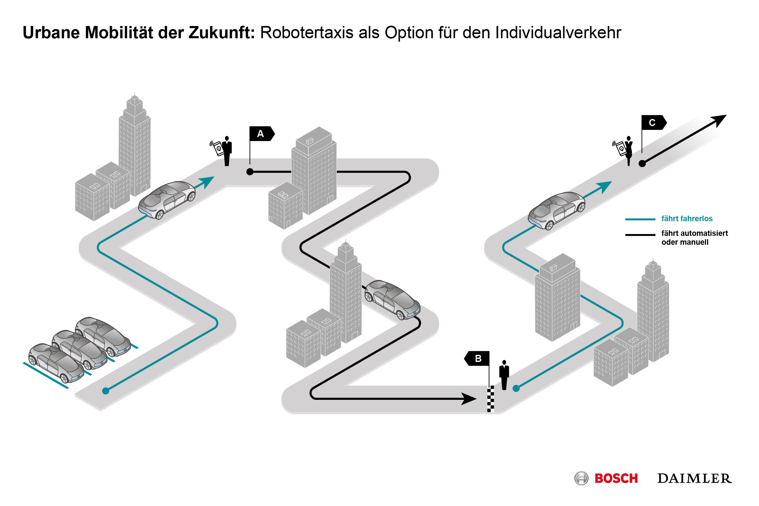 Bosch und Daimler kooperieren beim vollautomatisierten und ...