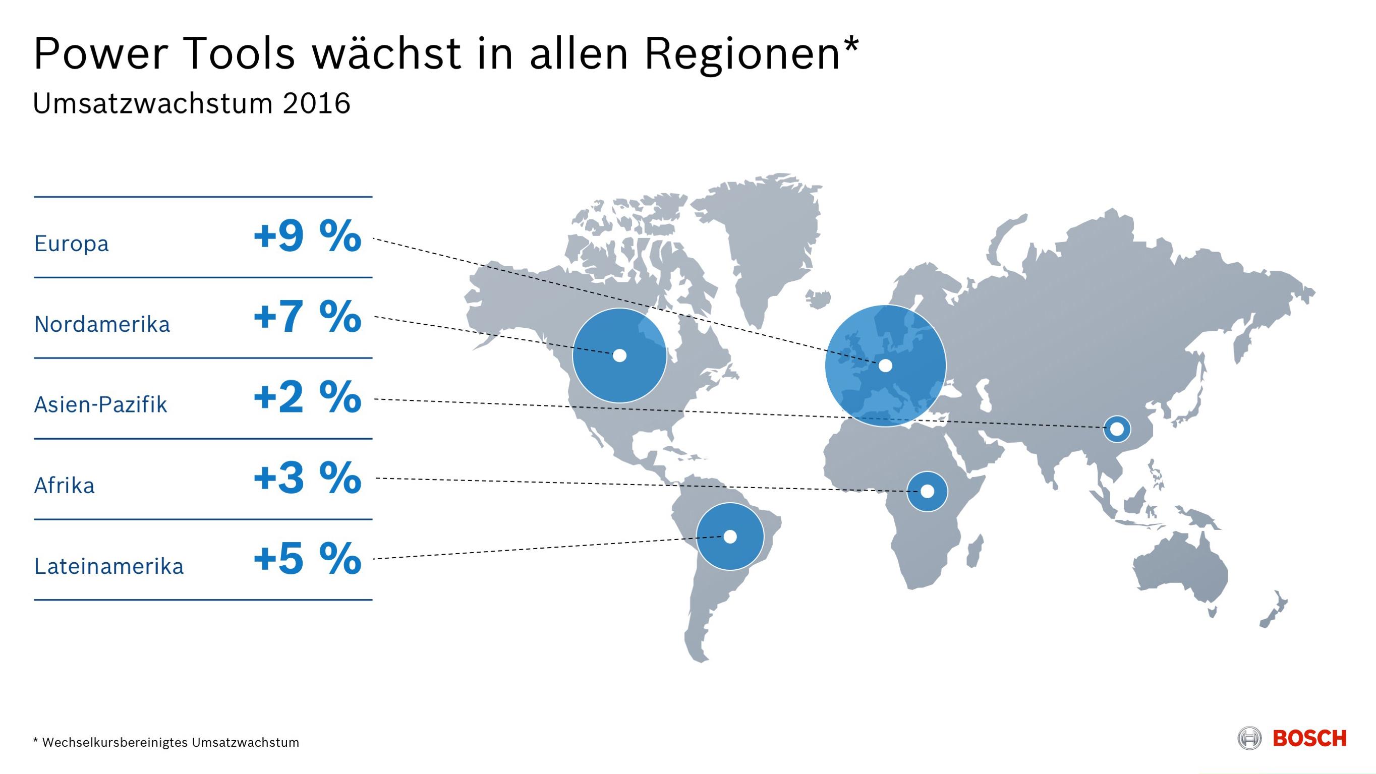 Bosch-Geschäftsbereich Power Tools Wechselkursbereinigtes Umsatzwachstum 2016 nach Regionen