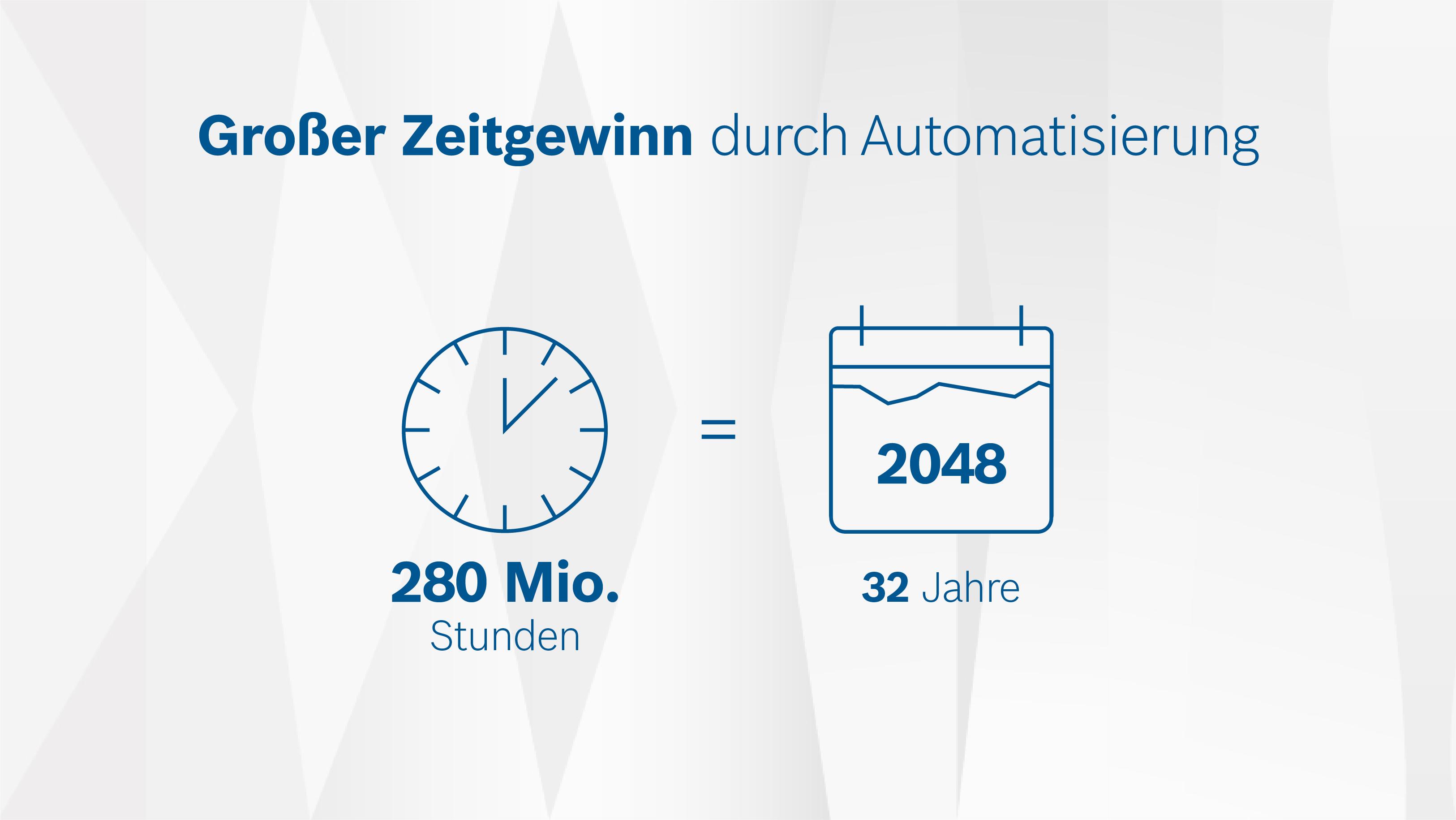 """Studie """"Connected Car Effect 2025"""": 32 Jahre Zeitgewinn durch Automatisierung"""
