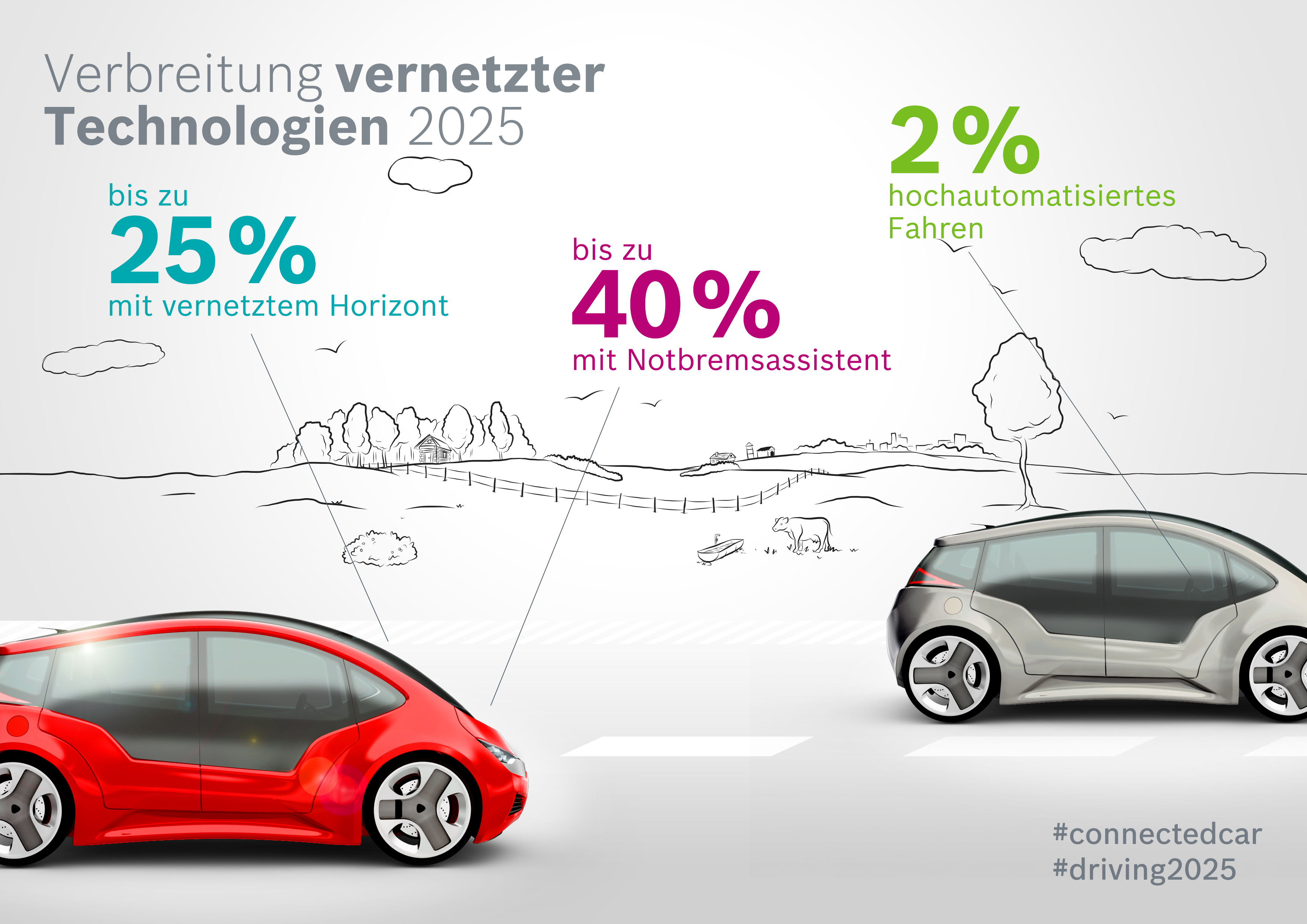 "Studie ""Connected Car Effect 2025"": Verbreitung vernetzter Technologien 2025"