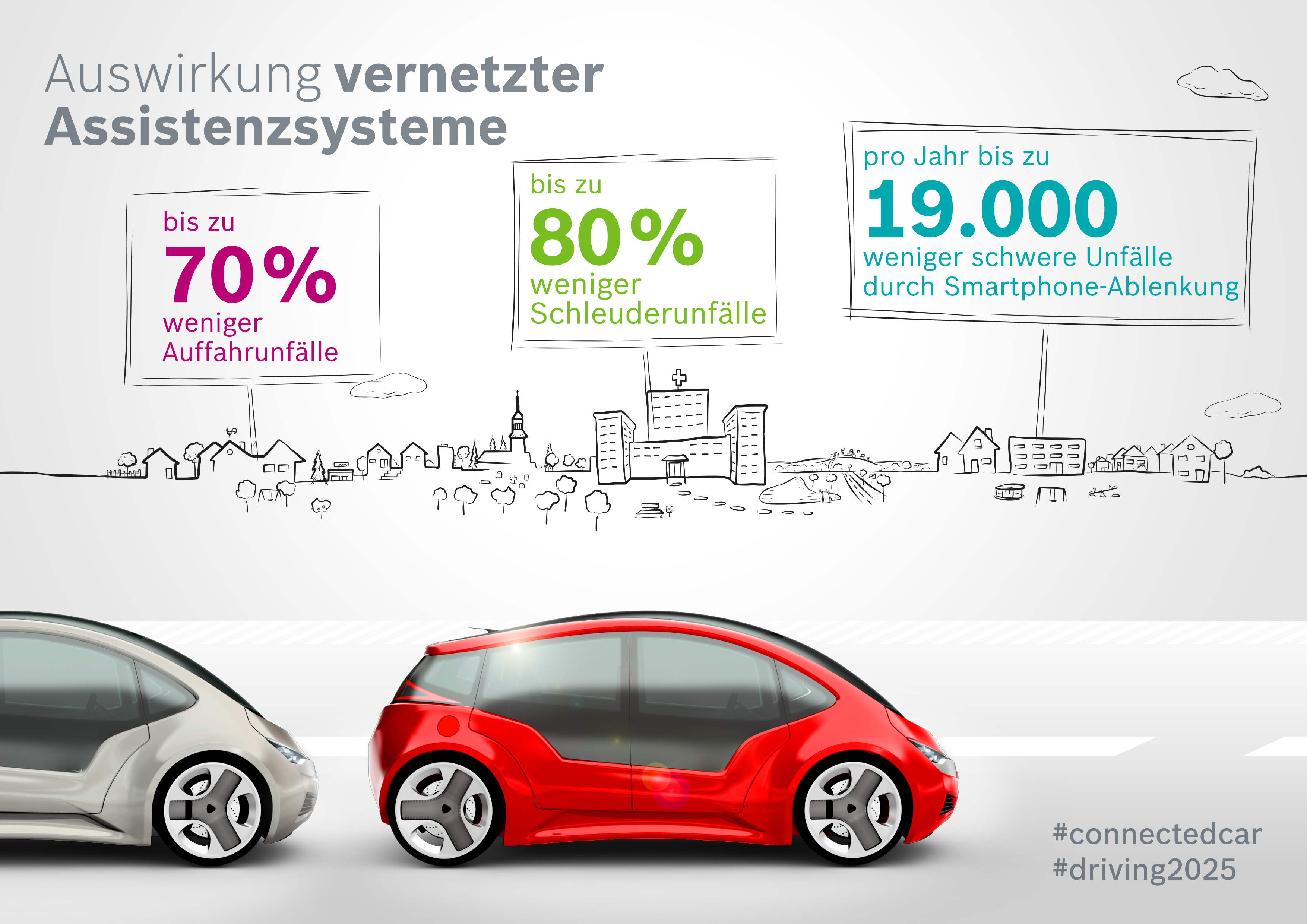 "Studie ""Connected Car Effect 2025"": Potential vernetzter Assistenzsysteme"