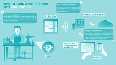 i4.0 workbench
