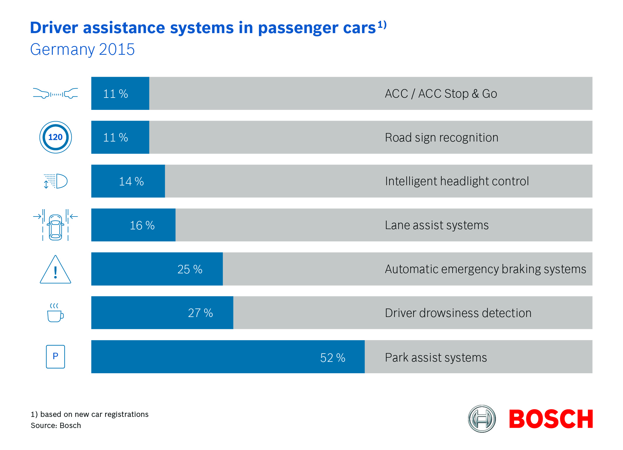 Driver assistance systems in passenger cars