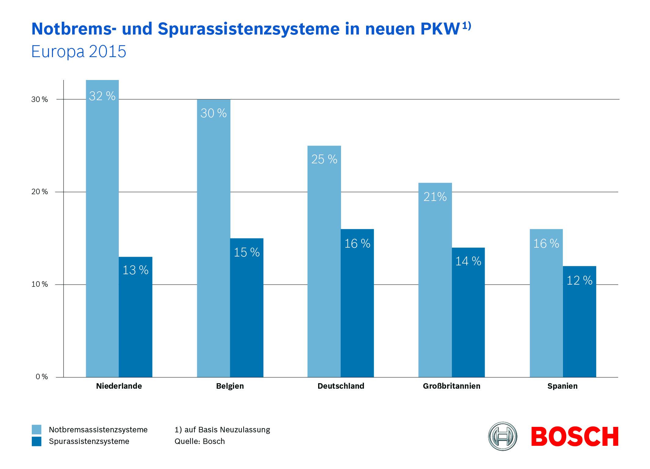 Notbrems- und Spurassistenzsysteme in neuen PKW